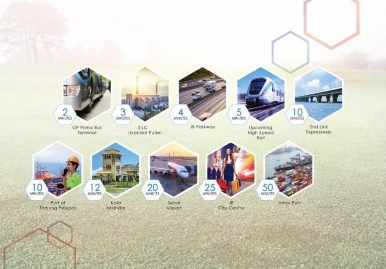 Johor Factory Malaysia Industry Empire-Park-Iskandar-Puteri-6-768x536 Empire Park @ Iskandar Puteri